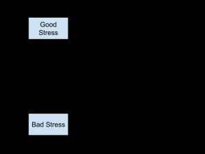 Stress (2)